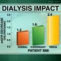 Obesity raises risk of residual kidney function loss after initiation of dialysis
