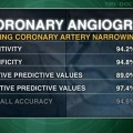 Low-radiation CT coronary angiography as accurate as invasive studies